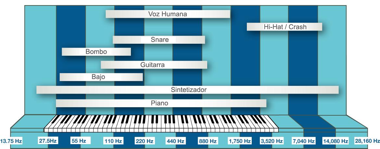 Muy útil para empezar a comparar las frecuencias de los instrumentos